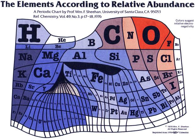 Elements-by-Abundance