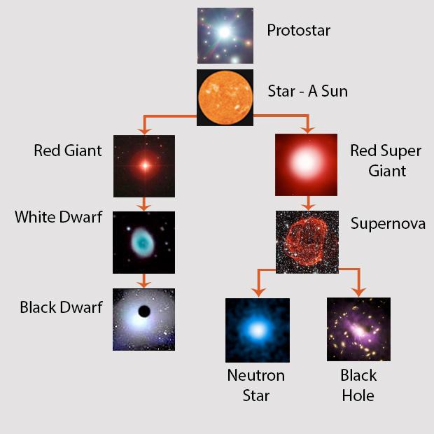 life-cycle-of-stars